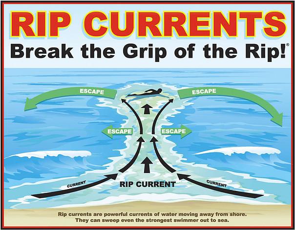 Escaping a Rip